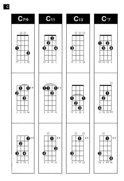 Play chord ukulele easy to learn